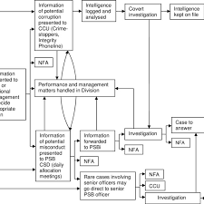 1 Flowchart Of Internally Raised Misconduct Proceedings For