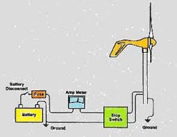 how wind turbines work diagram related keywords suggestions turbine wind generator wiring diagram further wiring diagrams 3 phase