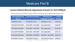 2012 Medicare Part B Premium Chart Insert Your Agency Name Logo Here Insert Date Of