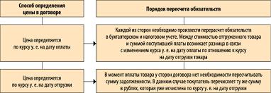 Курсовые разницы в учете когда возникают и как учитывать Рис 4 Пересчет курсовых разниц в зависимости от условий договора