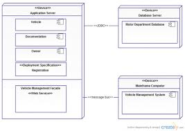 best images of software system diagram examples   business use    uml deployment diagram