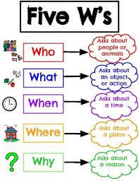 5 Ws Poster Worksheets Teachers Pay Teachers