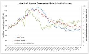 True Economics 27 7 2012 Irish Retail Sales June 2012 And