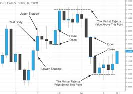 How To Read Candles On Stock Chart How To Read Japanese Candlestick Charts Fx Day Job