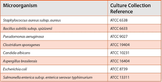 Assessment Of Culture Media In Pharmaceutical Microbiology