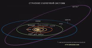 Карликовые планеты Солнечной системы Давайте поговорим о орбитах планет