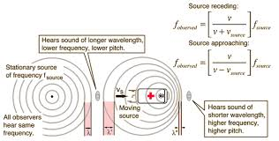 doppler effect equation signs. doppler effect frequency calculation equation signs e