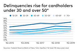 184 million as of 2019, according to transunion. What S Behind The Rise In Credit Card Delinquencies Credit Union Journal American Banker