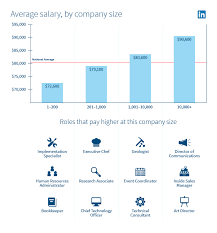 Salary Report Linkedin Announces Inaugural U S State Of Salary Report