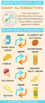 Lactation Diet Chart Dairy Free Breastfeeding Diet Tips And Dairy Free Meal Ideas
