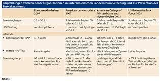 pap tabelle