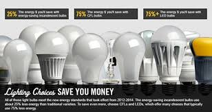 lighting choices. For High-quality Products With The Greatest Energy Savings, Choose Bulbs  That Have Earned ENERGY STAR. Lighting Choices Altamaha EMC