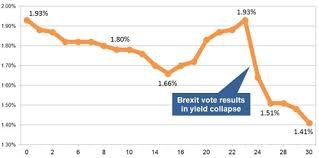 Long Gilt Chart Brexit Vote Results In Collapse Of Gilt Yields And Annuity Rates