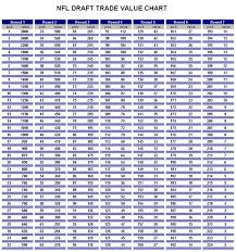 Nhl Draft Pick Value Chart Interesting Nfl Draft Value Chart Pick Values Hfboards