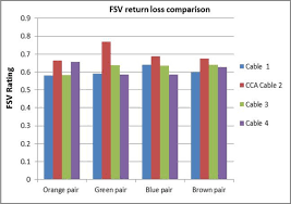 Figure 6 Fsv Return Loss Comparison Chart For Measurements