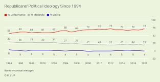 News Liberal Conservative Chart U S Still Leans Conservative But Liberals Keep Recent Gains