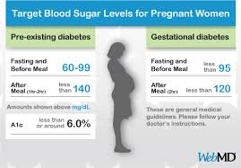 diabetic blood sugar chart normal blood sugar levels chart for pregnant women