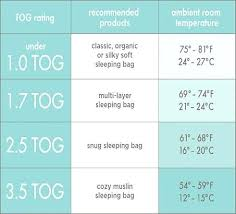 Baby Sleep Temperature Chart Ideal Room Temperature For Baby Amarcooking Info