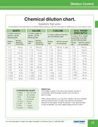 Chemical Dilution Chart Pdf Free Download