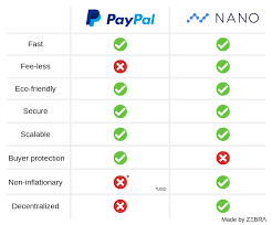 Nano Chart Paypal Vs Nano Chart Nanocurrency