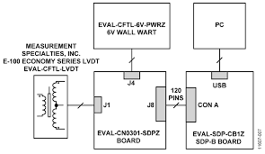 cn0301 circuit note analog devices test setup block diagram