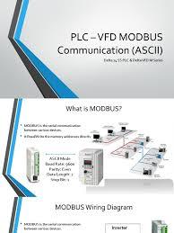 plc vfdmodbuscommunication 140202052641 phpapp01