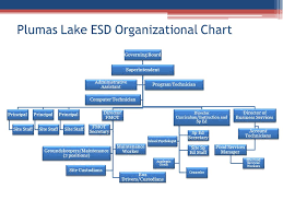 Esd Org Chart Plumas Lake Elementary School District Ppt Download