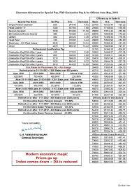 Aibea Da Chart Latest Banking Updates Da Chart For May July 2016 Aibea