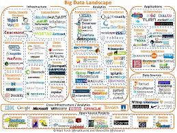 A Chart Of The Big Data Ecosystem