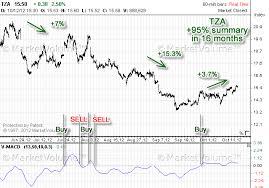 Tza Stock Trading System V Macd Buy Sell October 2012