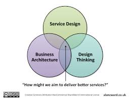 Enterprise Design Thinking How Might We Apply Service Design To The Enterprise Alan Ward