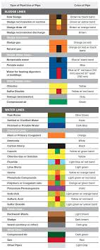 A Guide To Pipe Marking Standards Creative Safety Supply