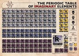 Periodic Table of Imaginary Elements Poster | ThinkGeek