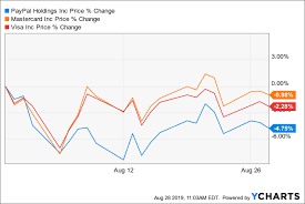 Paypal Stock Price History Chart Paypal Still Not Undervalued Paypal Holdings Inc