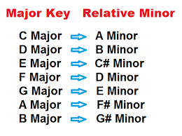 Major And Relative Minor Scales Chart Pentatonic Scale On Piano Major And Minor