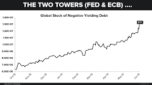 Debt Chart Chart Of The Day Negative Yielding Debt