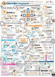 learn blender with a poster infographic