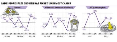 Fast Food The Resurgence Of Indias Fast Food Industry