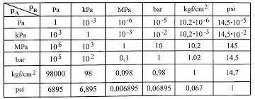 Pressure Unit Converter From Pa Kpa Mpa Psi To Bar Kgf