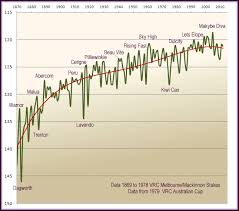 Historical Time Charts Thoroughbred Horse Racing And