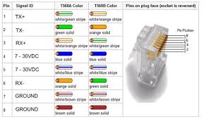 wiring diagram cat5 cable wiring image wiring diagram cat 5 ethernet diagram wirdig on wiring diagram cat5 cable
