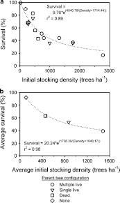 Hsd Density Conversion Chart Parent Tree Effects On Reestablishment Of Acacia Koa In