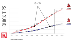 What Is Valve Flow Coefficient Cv Kimray Blog