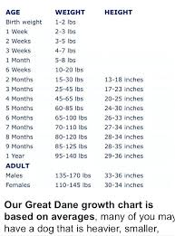 Average Baby Weight Growth Chart 34 Weeks Pregnant Baby Weight Chart In Kg