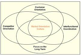 customer orientation examples creating a market orientated culture