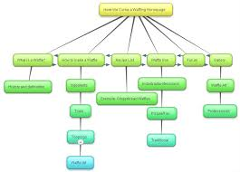 Flow Charts Online Flowchart Website Sada Margarethaydon Com