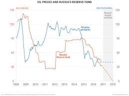 Oil Prices Today Full Walkthrough On Billion Dollars Empires