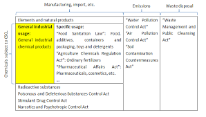 Rapidly produce a form d miti without needing to involve experts. Japan Cscl Chemical Substance Control Law Chemlinked