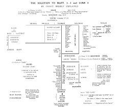 Adam To Jesus Genealogy Chart Lukes Genealogy Of Jesus Lindas Bible Study