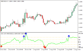 Arrow Momentum Chart Cci With Signals Arrow Forex Trading Indicator